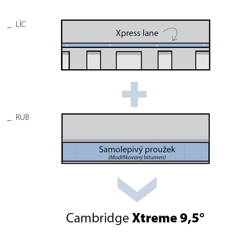 Cambridge Xtreme 9,5°